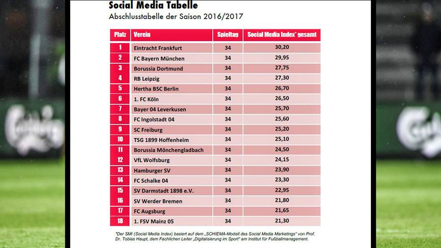 Die Social-Media-Tabelle der Bundesligisten im Detail.