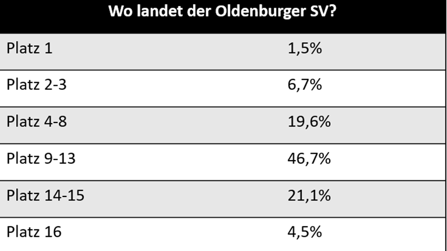Oldenburger SV: